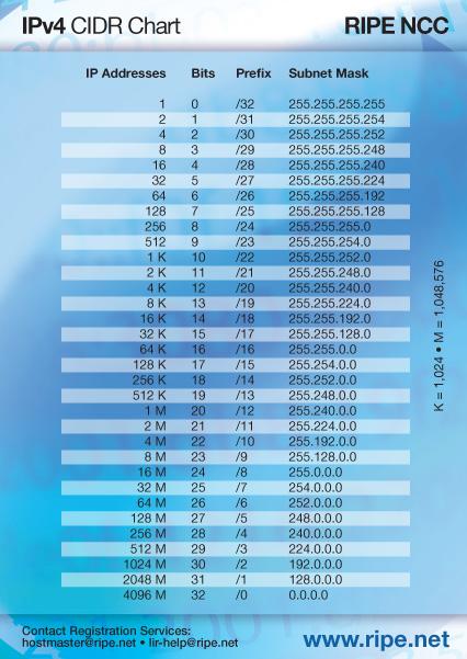 BGP IPv4/IPv6 Looking Glass Servers - BGP Route Servers (BGP
